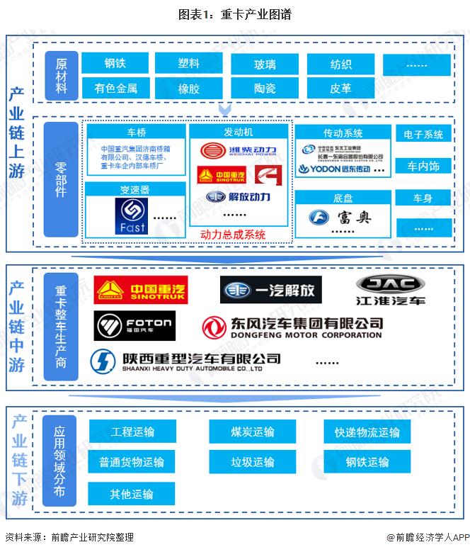 图表1:重卡产业图谱