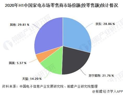 2020年H1中国家电市场零售商市场份额(按零售额)统计情况
