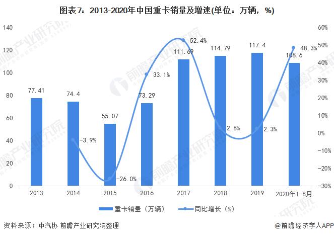 图表7:2013-2020年中国重卡销量及增速(单位:万辆,%)