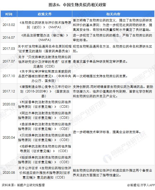 图表6:中国生物类似药相关政策
