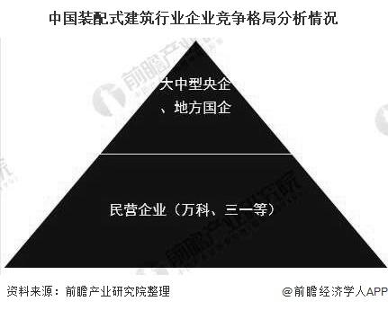 中国装配式建筑行业企业竞争格局分析情况