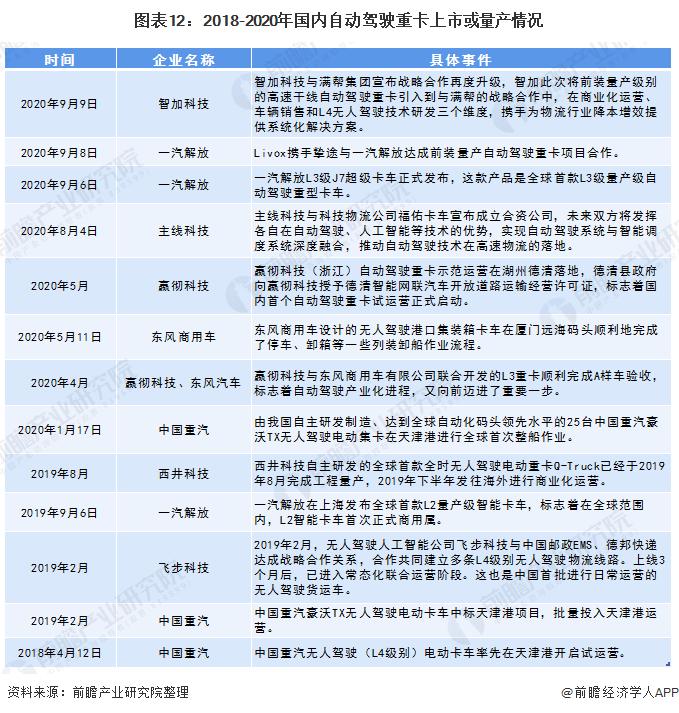 图表12:2018-2020年国内自动驾驶重卡上市或量产情况