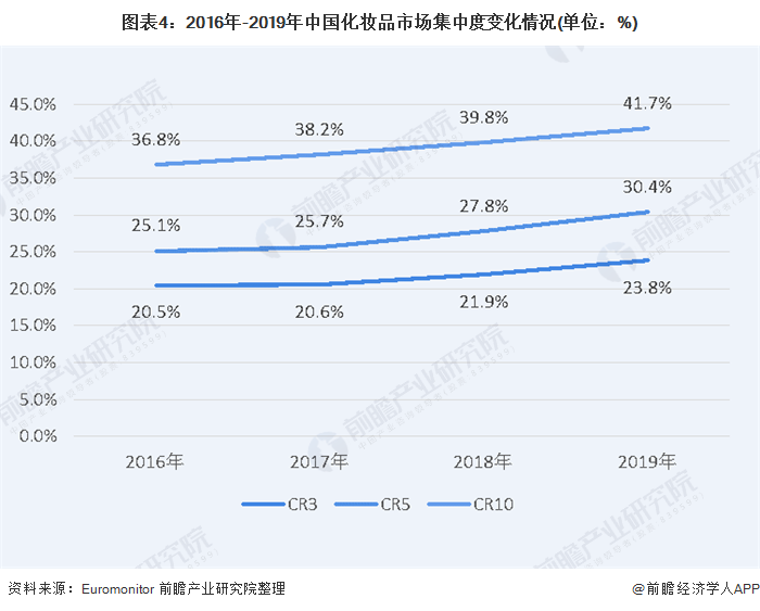图表4:2016年-2019年中国化妆品市场集中度变化情况(单位:%)