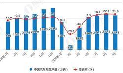 2020年1-7月中国汽车行业产销现状分析 累计<em>产销量</em>均超1200万辆
