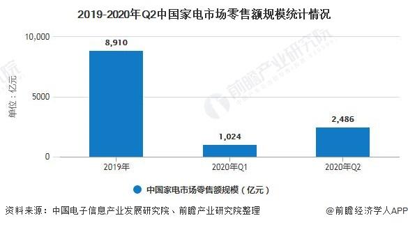 2019-2020年Q2中国家电市场零售额规模统计情况
