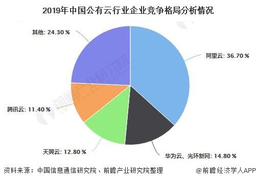 2019年中国公有云行业企业竞争格局分析情况