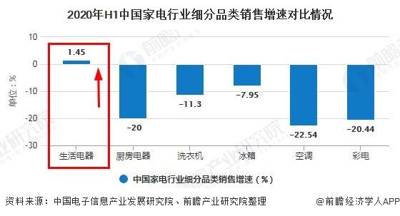 2020年H1中国家电行业细分品类销售增速对比情况