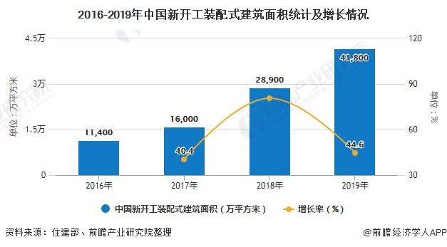 2016-2019年中国新开工装配式建筑面积统计及增长情况