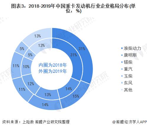 图表3:2018-2019年中国重卡发动机行业企业格局分布(单位:%)