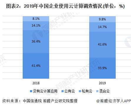 图表2:2019年中国企业使用云计算调查情况(单位:%)