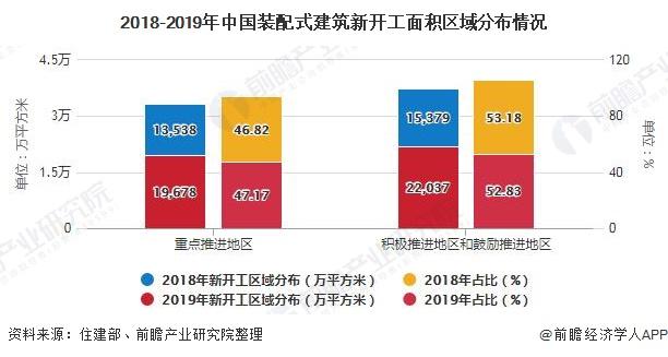 2018-2019年中国装配式建筑新开工面积区域分布情况
