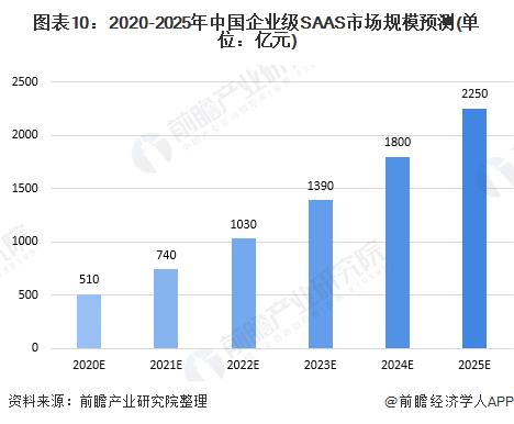 图表10:2020-2025年中国企业级SAAS市场规模预测(单位:亿元)