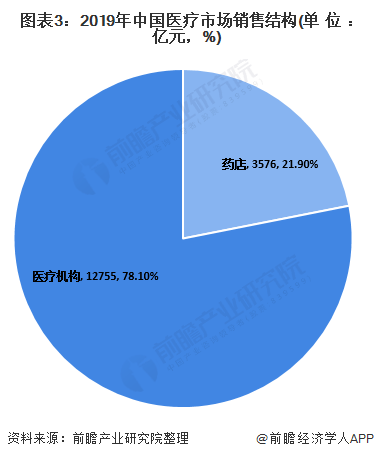 图表3:2019年中国医疗市场销售结构(单位:亿元,%)