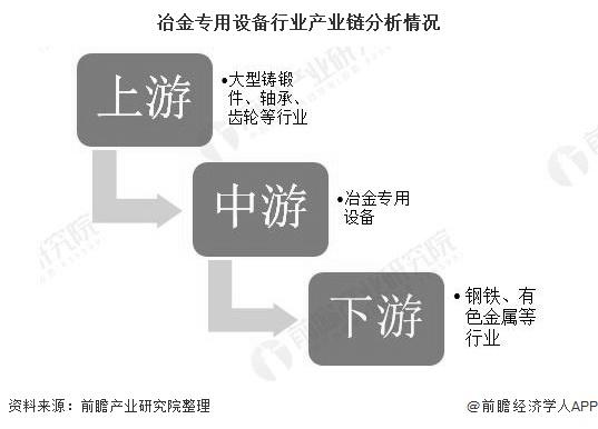 冶金专用设备行业产业链分析情况