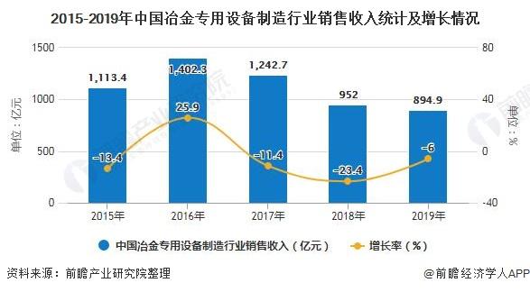 2015-2019年中国冶金专用设备制造行业销售收入统计及增长情况