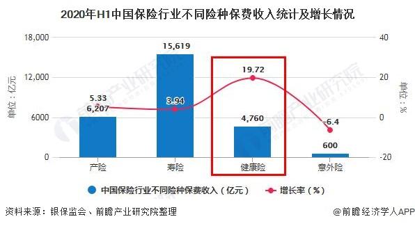 2020年H1中国保险行业不同险种保费收入统计及增长情况