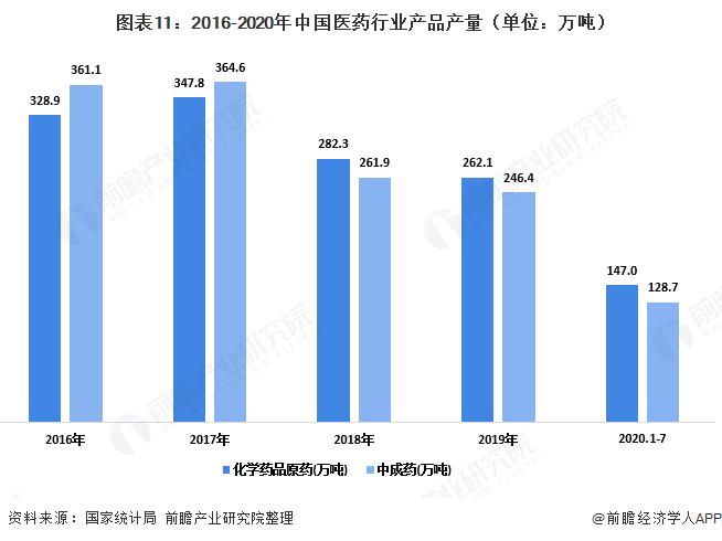 图表11:2016-2020年中国医药行业产品产量(单位:万吨)