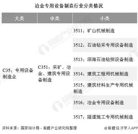 冶金专用设备制造行业分类情况