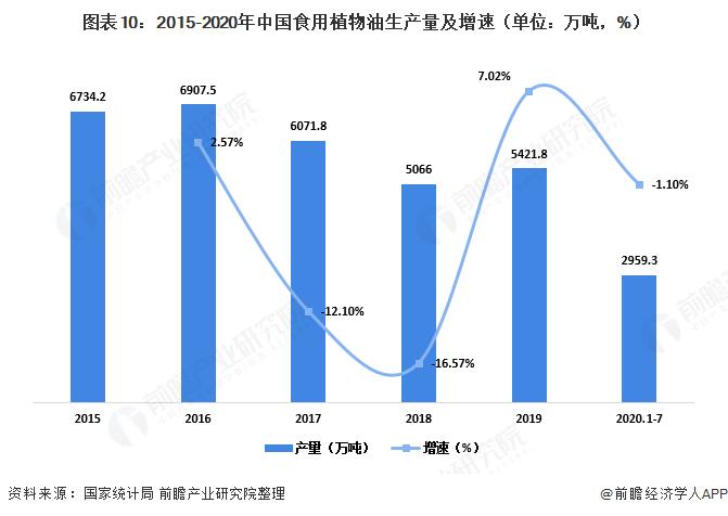图表10:2015-2020年中国食用植物油生产量及增速(单位:万吨,%)