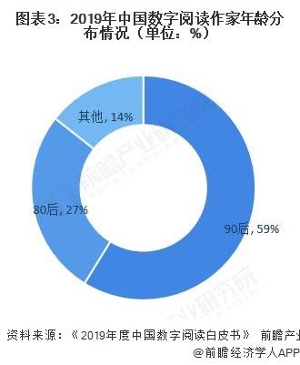 图表3:2019年中国数字阅读作家年龄分布情况(单位:%)