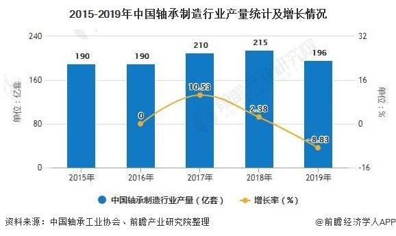 2015-2019年中国轴承制造行业产量统计及增长情况