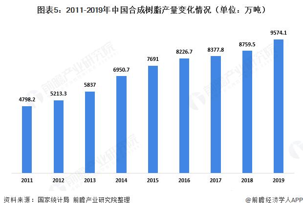 图表5:2011-2019年中国合成树脂产量变化情况(单位:万吨)
