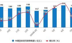 2020年1-7月中国饮料行业市场分析:累计产量接近9500万吨