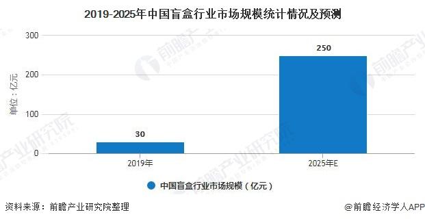 2019-2025年中国盲盒行业市场规模统计情况及预测
