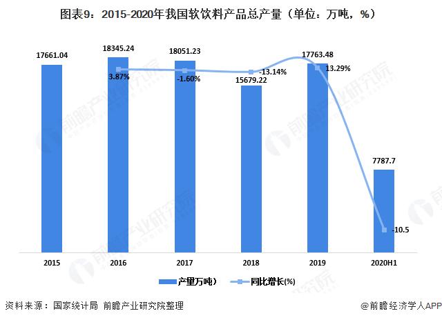 图表9:2015-2020年我国软饮料产品总产量(单位:万吨,%)