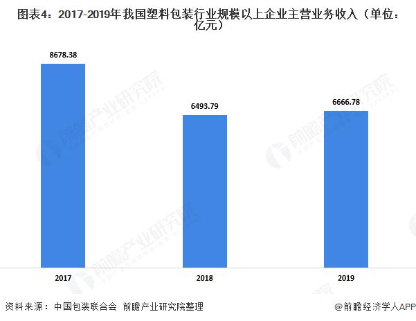 图表4:2017-2019年我国塑料包装行业规模以上企业主营业务收入(单位:亿元)