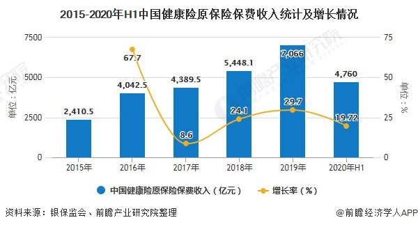 2015-2020年H1中国健康险原保险保费收入统计及增长情况