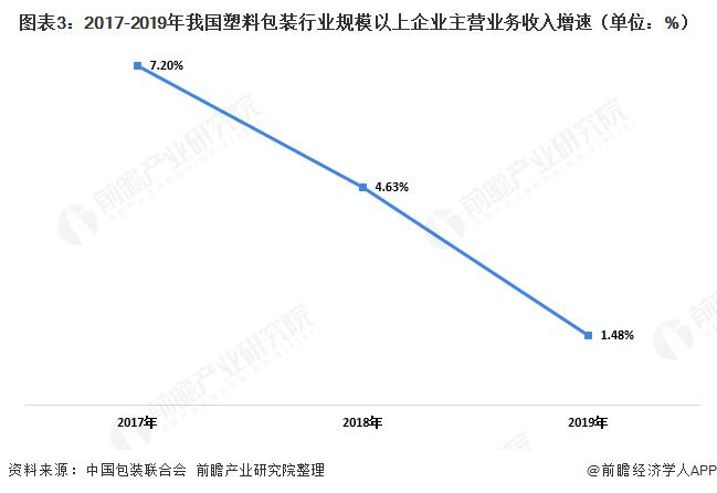 图表3:2017-2019年我国塑料包装行业规模以上企业主营业务收入增速(单位:%)