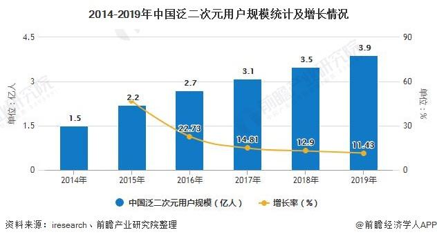2014-2019年中国泛二次元用户规模统计及增长情况