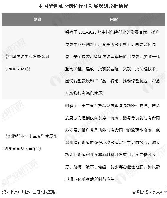 中国塑料薄膜制造行业发展规划分析情况