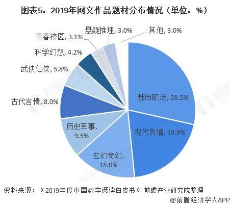 图表5:2019年网文作品题材分布情况(单位:%)