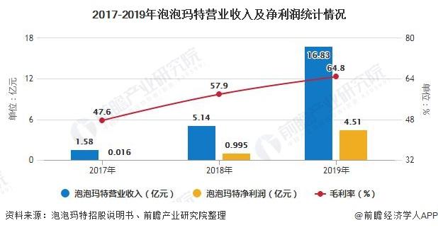 2017-2019年泡泡玛特营业收入及净利润统计情况