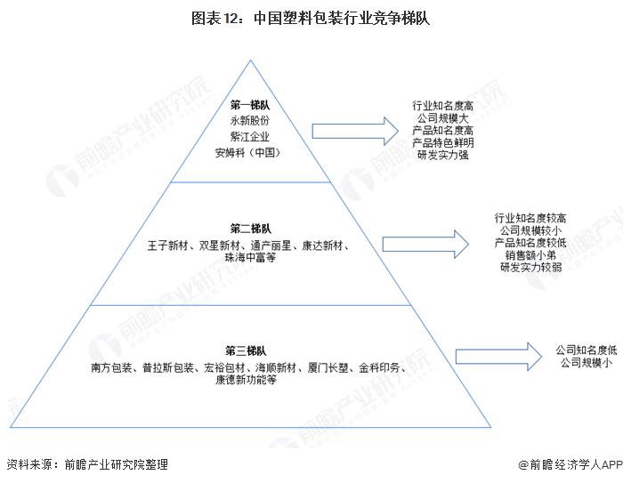 图表12:中国塑料包装行业竞争梯队