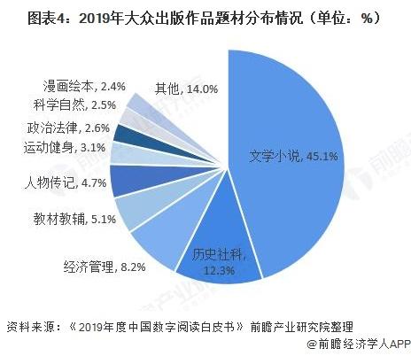 图表4:2019年大众出版作品题材分布情况(单位:%)