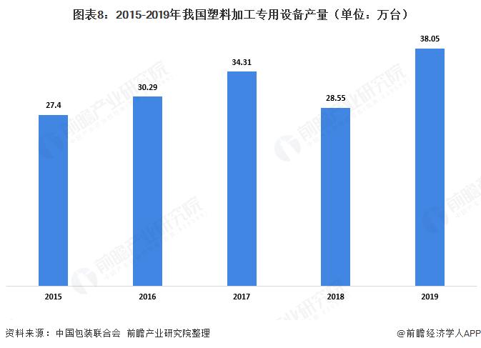 图表8:2015-2019年我国塑料加工专用设备产量(单位:万台)