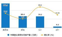 2020年1-7月中国乘用车行业产销现状分析 累计<em>产销量</em>均突破900万辆