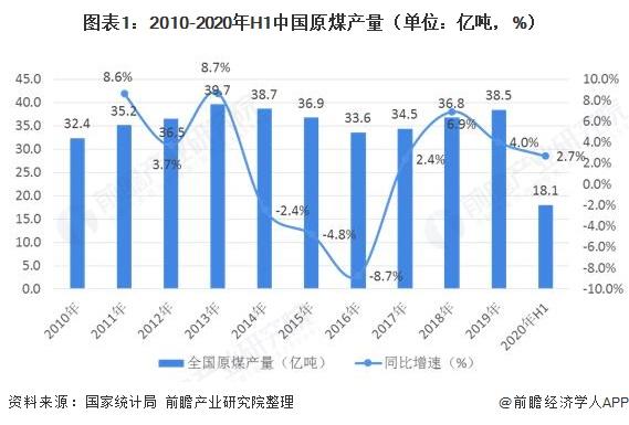 图表1:2010-2020年H1中国原煤产量(单位:亿吨,%)