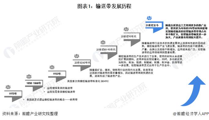 图表1:输送带发展历程