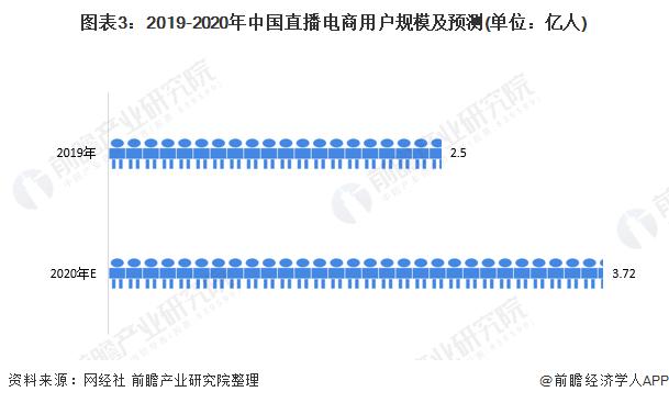 图表3:2019-2020年中国直播电商用户规模及预测(单位:亿人)
