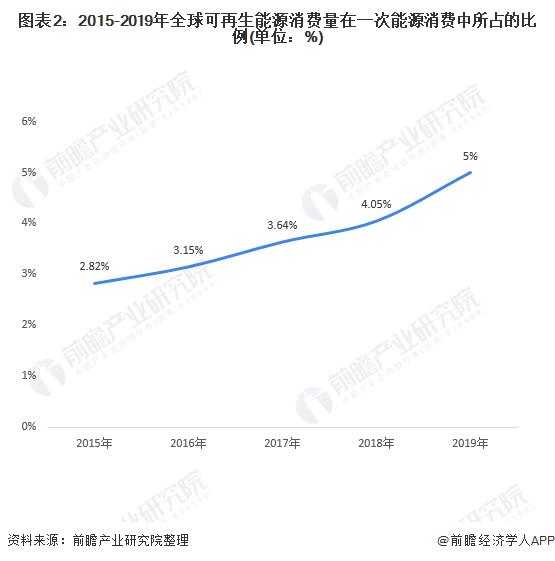 图表2:2015-2019年全球可再生能源消费量在一次能源消费中所占的比例(单位:%)
