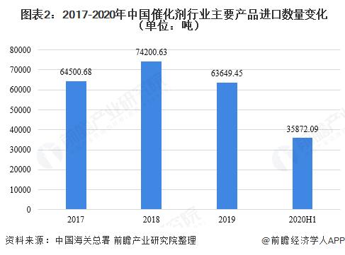 图表2:2017-2020年中国催化剂行业主要产品进口数量变化(单位:吨)