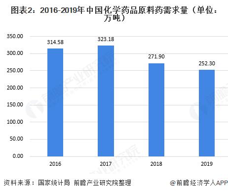 图表2:2016-2019年中国化学药品原料药需求量(单位:万吨)