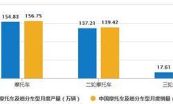 2020年1-7月中国摩托车行业市场分析:累计<em>产销量</em>均接近880万辆