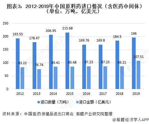图表3:2012-2019年中国原料药进口情况(含医药中间体)(单位:万吨,亿美元)