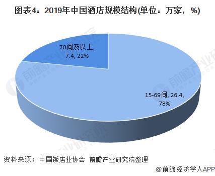 图表4:2019年中国酒店规模结构(单位:万家,%)
