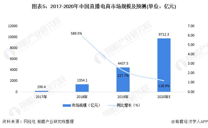 图表5:2017-2020年中国直播电商市场规模及预测(单位:亿元)